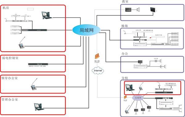 IP网络广播系统采用当今世界广泛使用的TCP/IP网络技术, 将音频信号以标准IP包形式在局域网和广域网上进行传送,是一套纯数字传输的双向音频扩声系统。 主要实现功能介绍 多套节目同时播放 每个终端可以设定播放不同内容,即一套节目对应一个终端,互不干扰。终端音量独立控制。 任意选择终端寻呼 通过IP网络寻呼话筒或网络上的一台计算机,安装客户端软件,即能实现广播讲话,节目采播,终端对讲功能。可指定向全体、编组(多达255个编组)或单个终端广播。 定时播放 将每天各时段需要播放的节目上传到服务器,编制播放计